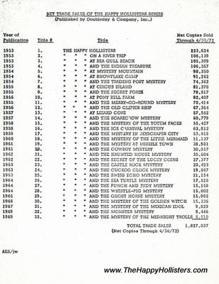 Net Trade Sales of the Happy Hollisters Series Through 4/30/72